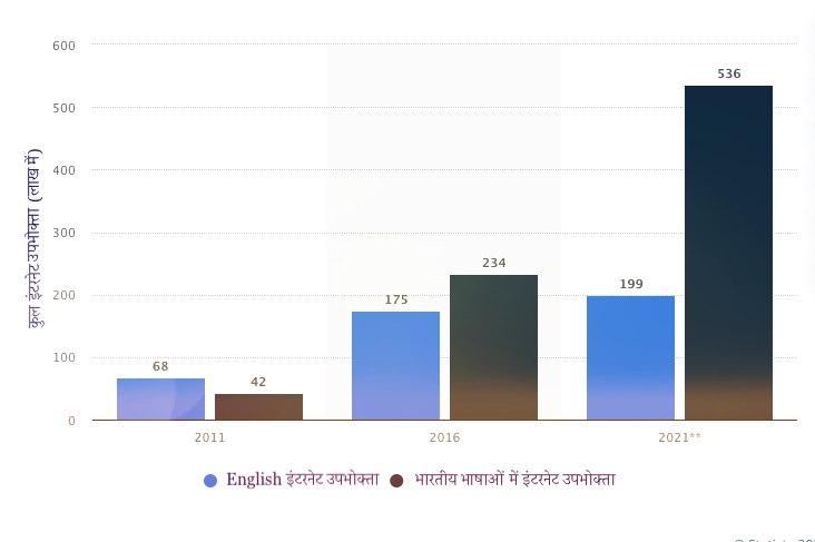 Hindi Internet Users